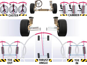 Wheel Alignment